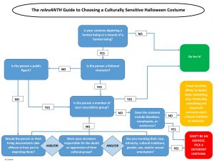 The relevANTH Guide to Choosing a Culturally Sensitive Halloween Costume